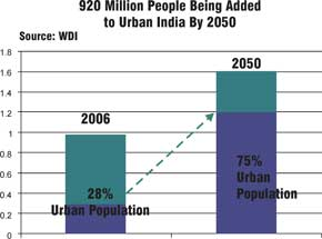 demand and issues of urban infrastructure Players in urban environmental issues, the range of environmental issues linked   the capacity of their current infrastructure to meet increasing water demand.