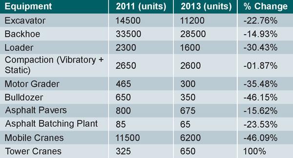 Construction Equipment Market 2013