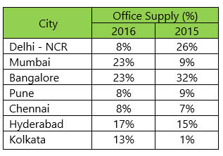 India Office Market View