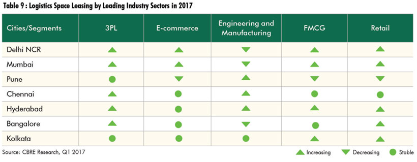 Table 10: Logistics Space Leasing by Leading Industry Sectors in 2017