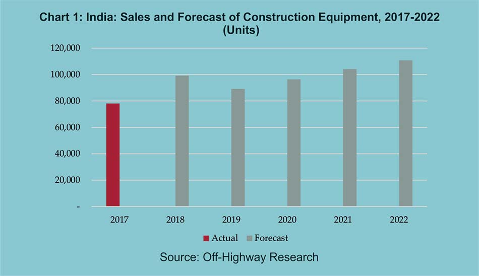 Chart 1: India: Sales and Forecast of Construction Equipment, 2017-2022