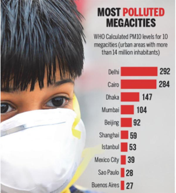Most polluted megacities with PM10 concentrations