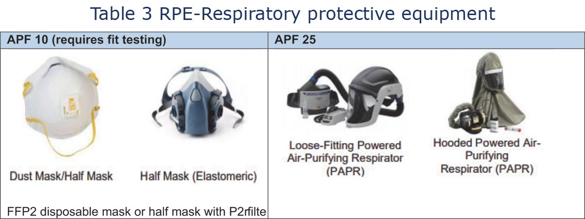 FFP2 disposable mask or half mask with P2 filter