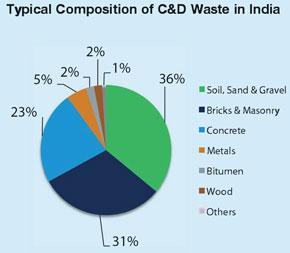 Typical Composition of Construction Demolition Waste