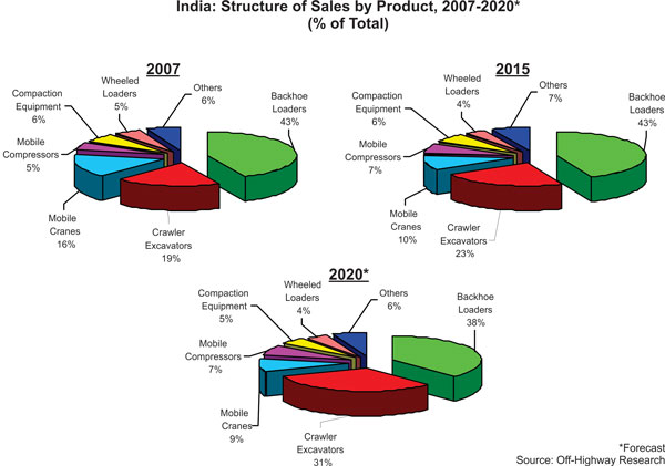 Construction Equipment Industry Sale Structure