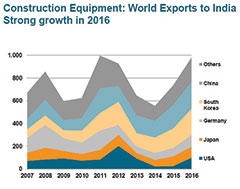 German construction equipment and building material machinery well on track: Strong plus in India