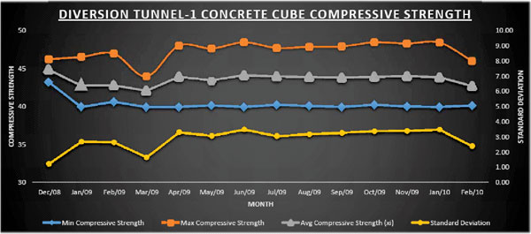 Concrete Cube Compressive Strength