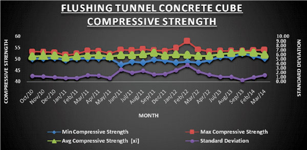 Flushing Tunnel Concrete Cube