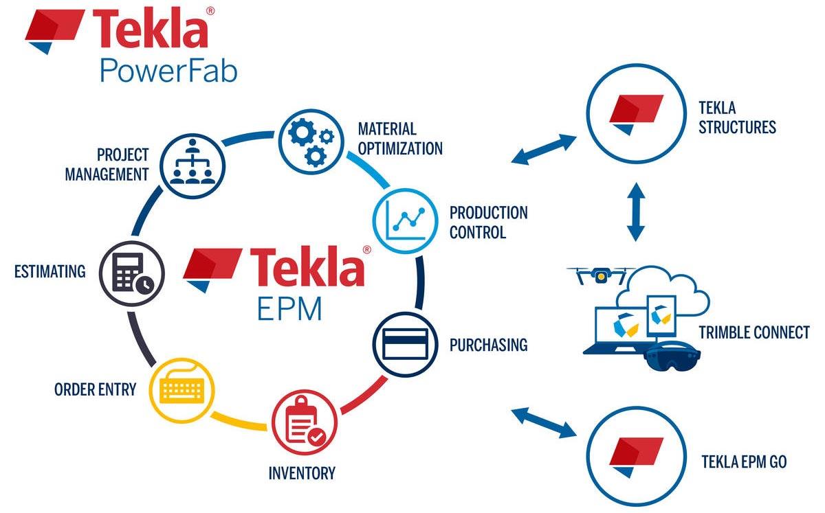 Trimble Launches Tekla PowerFab for Next-Gen Steel Fabrication