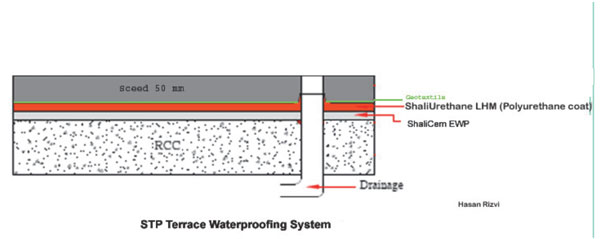 STP Terrace Waterproofing System