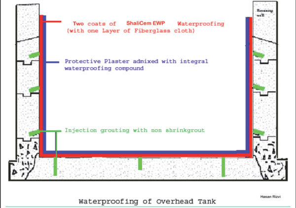 Waterproofing Of Overhead Tank