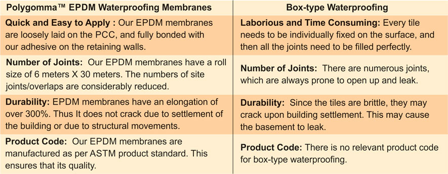 Polygomma Waterproofing Membranes