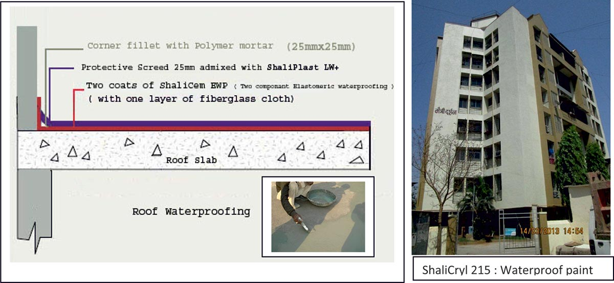 STP: Waterproofing & Construction Chemicals