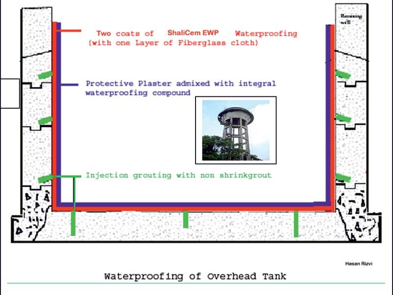 Waterproofing – Liquid Membranes