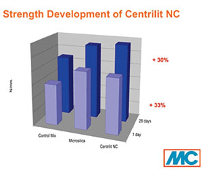 Strength Development of Centrilit NC