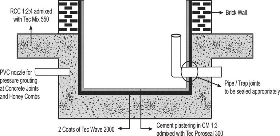 Water Proofing Methods